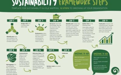 Green Your Business in 12 Steps
